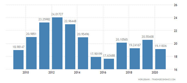 latvia merchandise exports to developing economies in europe  central asia percent of total merchandise exports wb data