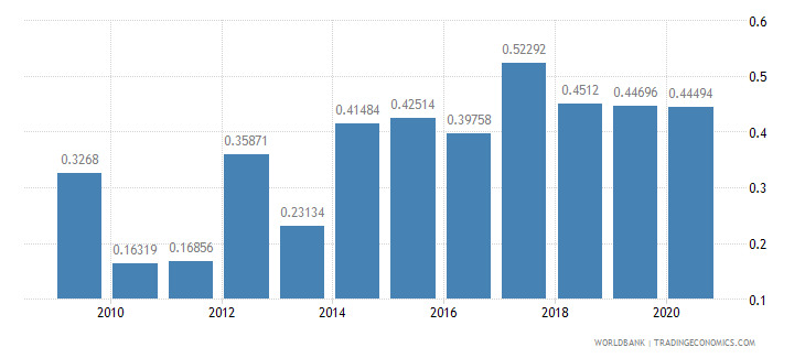latvia merchandise exports to developing economies in latin america  the caribbean percent of total merchandise exports wb data