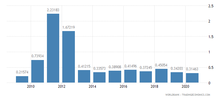 latvia merchandise exports to developing economies in south asia percent of total merchandise exports wb data