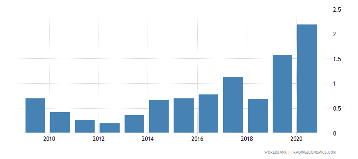 latvia merchandise exports to developing economies in sub saharan africa percent of total merchandise exports wb data