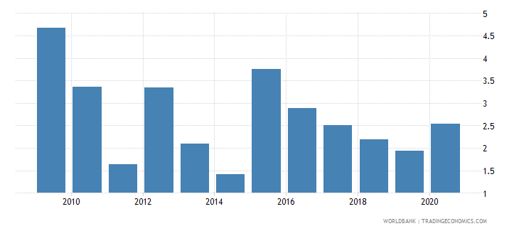 latvia merchandise exports to economies in the arab world percent of total merchandise exports wb data