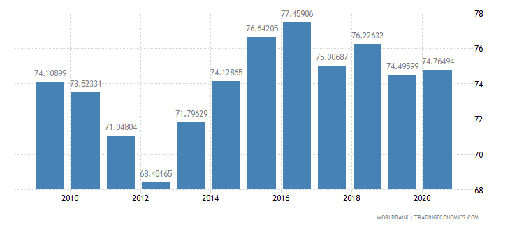 latvia merchandise exports to high income economies percent of total merchandise exports wb data