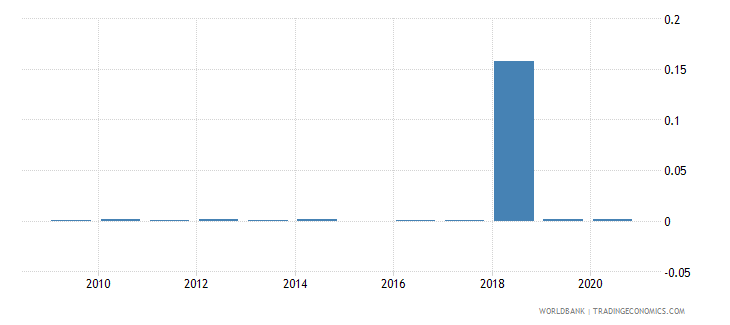 latvia merchandise imports by the reporting economy residual percent of total merchandise imports wb data