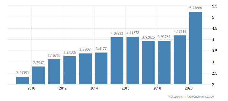 latvia merchandise imports from developing economies in east asia  pacific percent of total merchandise imports wb data