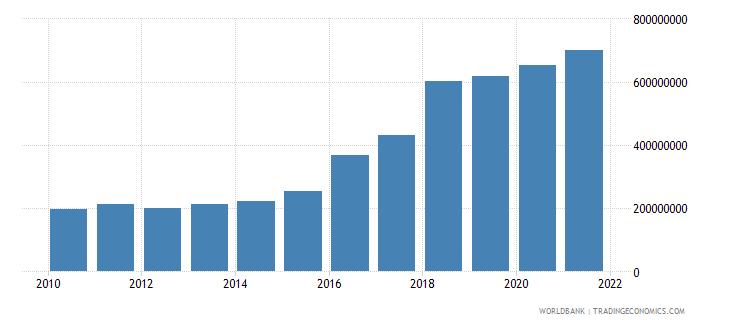 latvia military expenditure current lcu wb data