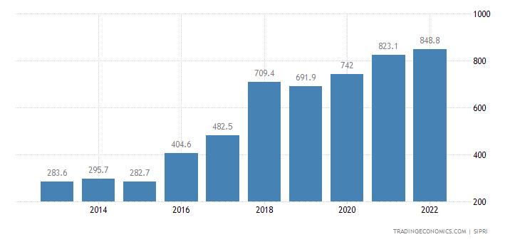 Latvia Military Expenditure