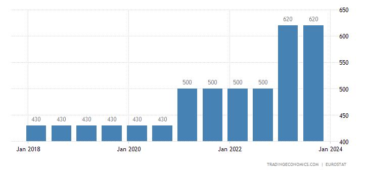 Latvia Gross Minimum Monthly Wage