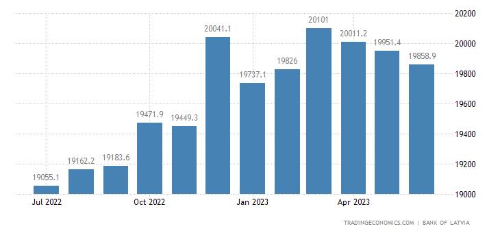 Latvia Money Supply M2