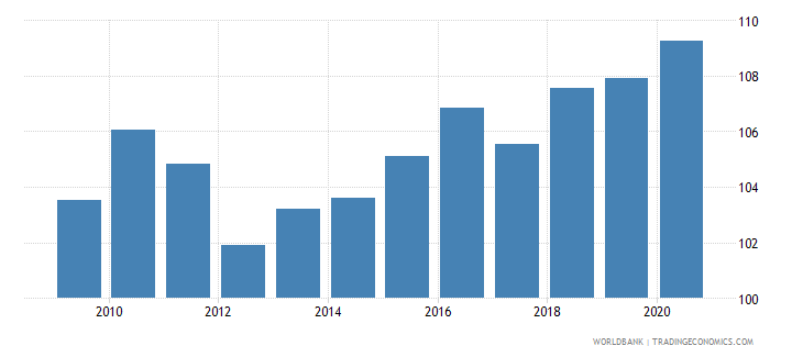 latvia net barter terms of trade index 2000  100 wb data