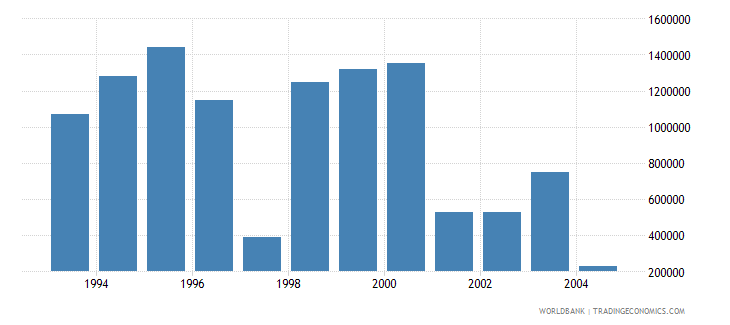 latvia net bilateral aid flows from dac donors canada us dollar wb data