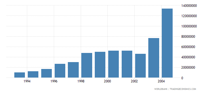 latvia net bilateral aid flows from dac donors european commission us dollar wb data