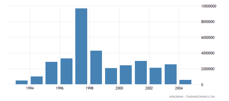 latvia net bilateral aid flows from dac donors finland us dollar wb data