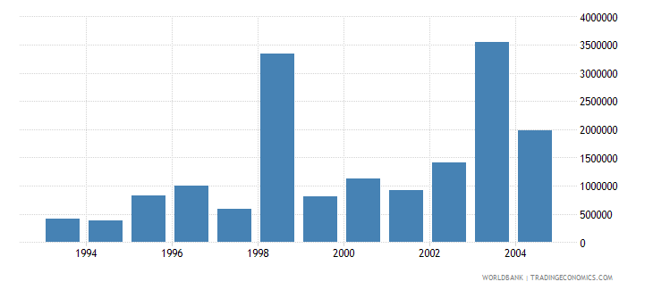 latvia net bilateral aid flows from dac donors france us dollar wb data