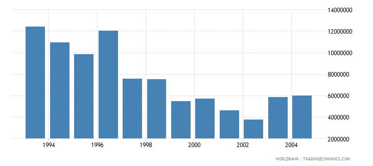 latvia net bilateral aid flows from dac donors germany us dollar wb data