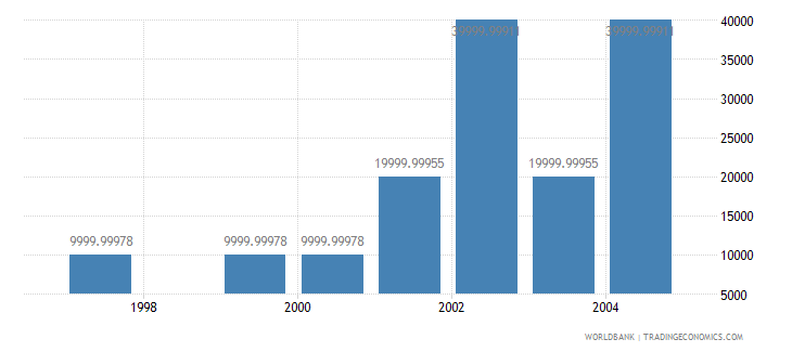 latvia net bilateral aid flows from dac donors greece us dollar wb data