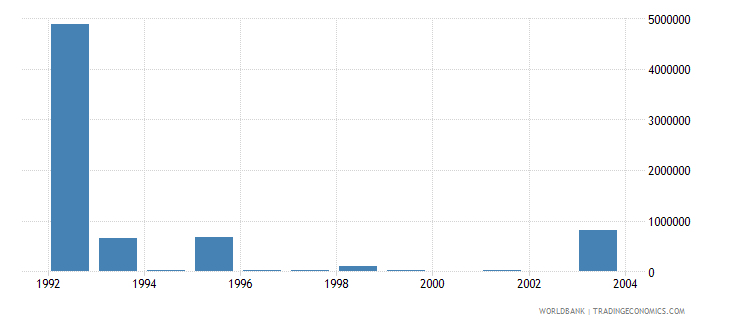 latvia net bilateral aid flows from dac donors italy us dollar wb data