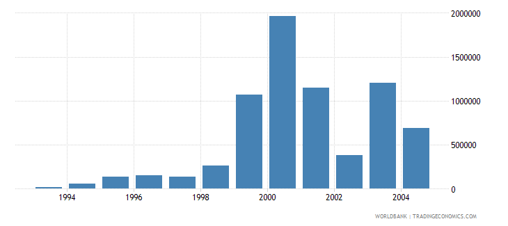 latvia net bilateral aid flows from dac donors japan us dollar wb data