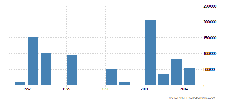 latvia net bilateral aid flows from dac donors netherlands us dollar wb data