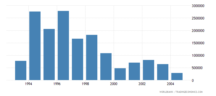 latvia net bilateral aid flows from dac donors norway us dollar wb data