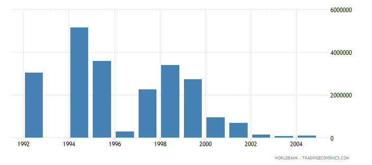 latvia net bilateral aid flows from dac donors switzerland us dollar wb data