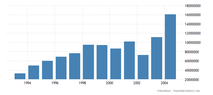 latvia net bilateral aid flows from dac donors total us dollar wb data
