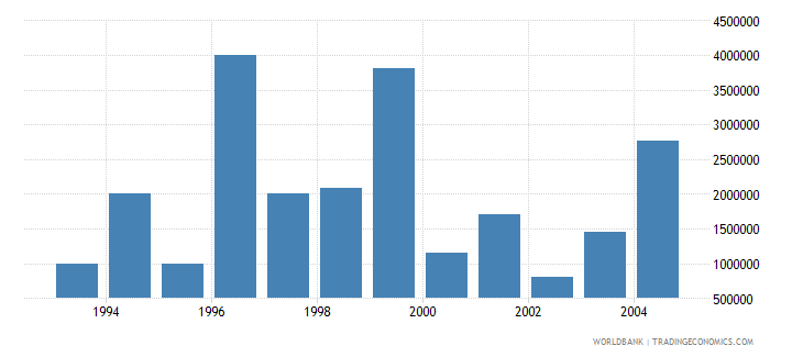 latvia net bilateral aid flows from dac donors united states us dollar wb data