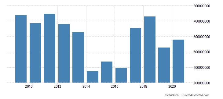 latvia net current transfers from abroad us dollar wb data
