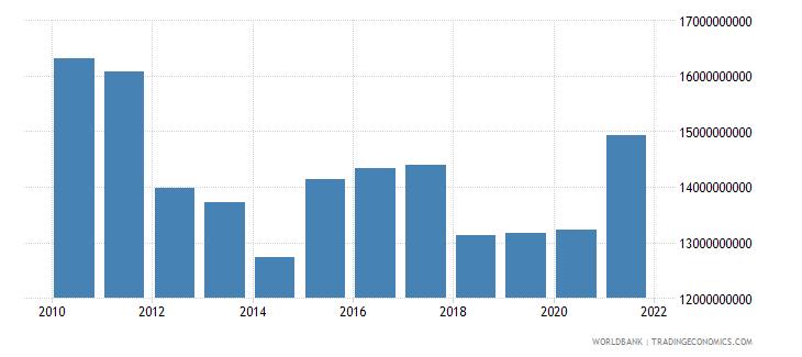 latvia net domestic credit current lcu wb data