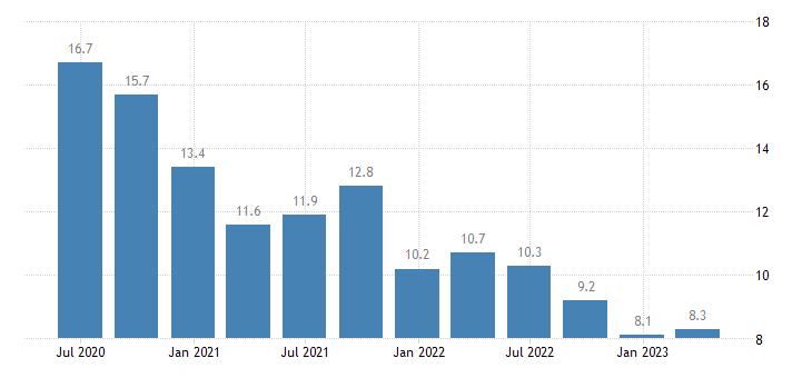 latvia net external debt eurostat data