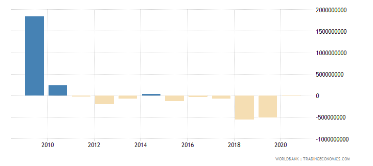 latvia net income from abroad us dollar wb data