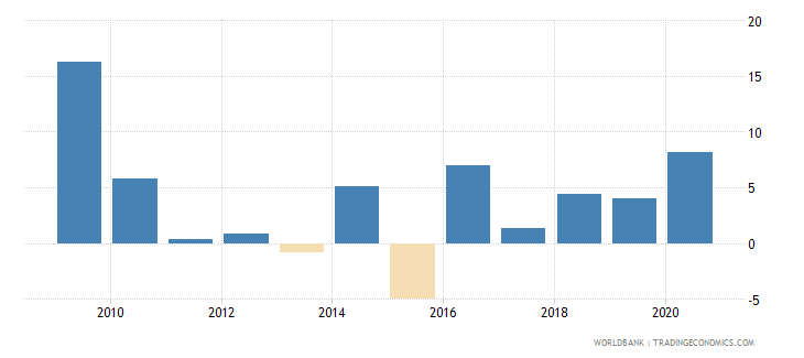 latvia net incurrence of liabilities total percent of gdp wb data