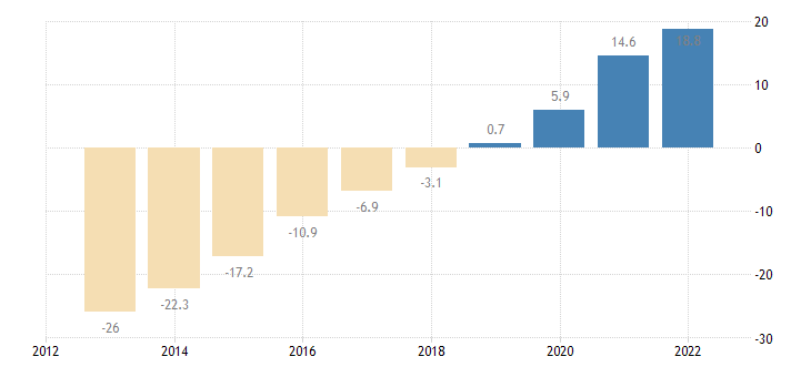 latvia net international investment position excluding non defaultable instruments eurostat data