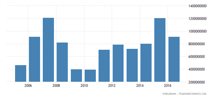 latvia net investment in nonfinancial assets current lcu wb data