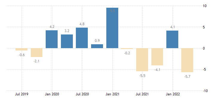 latvia net lending borrowing current capital account eurostat data