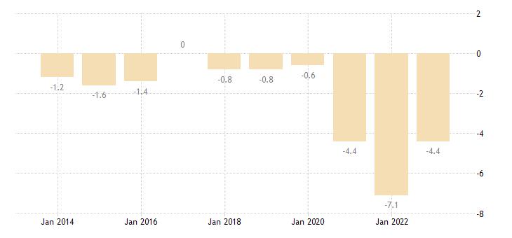 latvia net lending net borrowing eurostat data