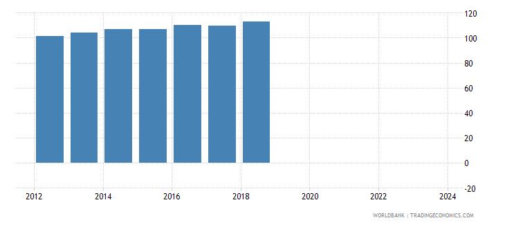 latvia nominal effecive exchange rate wb data