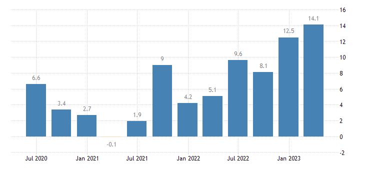 latvia nominal unit labour cost nulc eurostat data