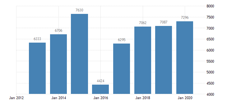 latvia number of bed places camping grounds recreational vehicle parks trailer parks eurostat data