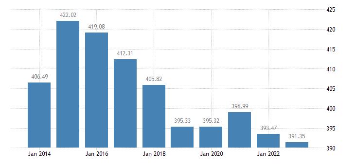 latvia number of bovine animals eurostat data