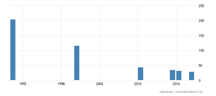 latvia number of deaths ages 5 14 years wb data