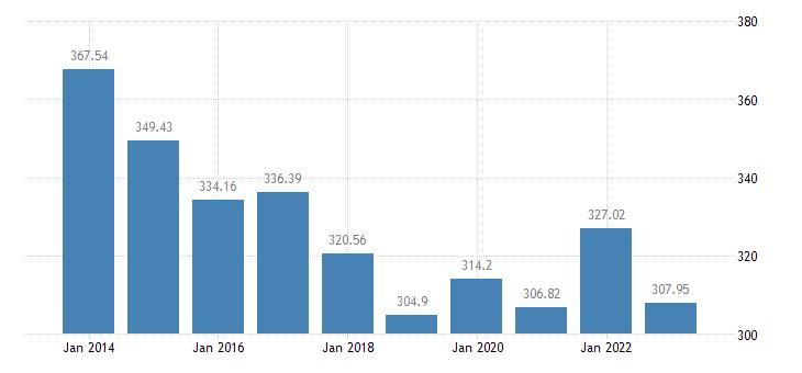 latvia number of pigs eurostat data