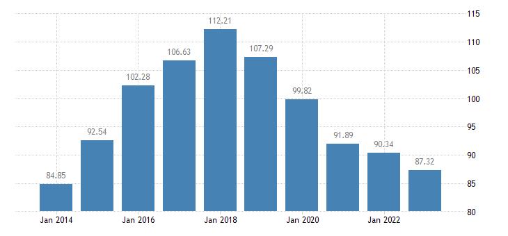 latvia number of sheep eurostat data