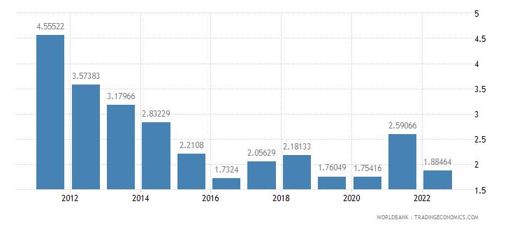 latvia ores and metals exports percent of merchandise exports wb data