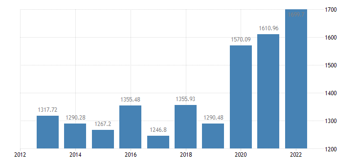 latvia output of the agricultural industry production value at producer price eurostat data