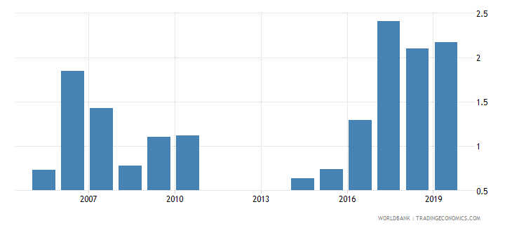 latvia outstanding international private debt securities to gdp percent