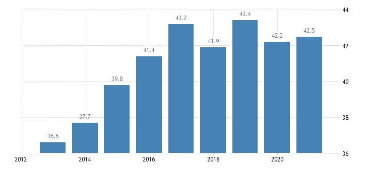 latvia overcrowding rate eurostat data