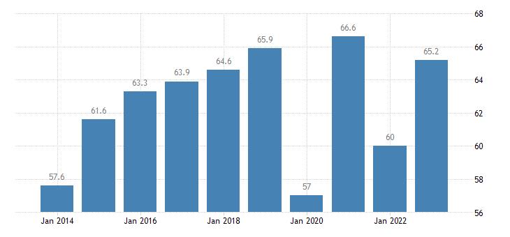 latvia overcrowding rate tenant rent at market price eurostat data