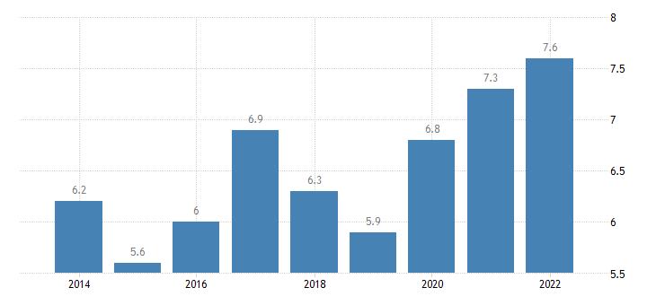 latvia part time employment rate eurostat data