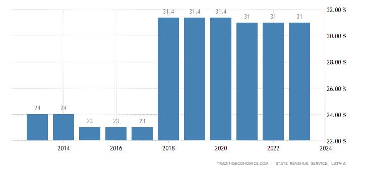 Latvia Personal Income Tax Rate