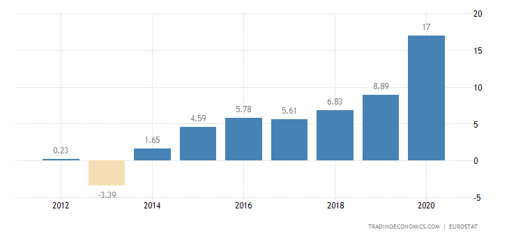 Latvia Gross Household Saving Rate